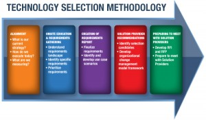Technology Selection Methodology
