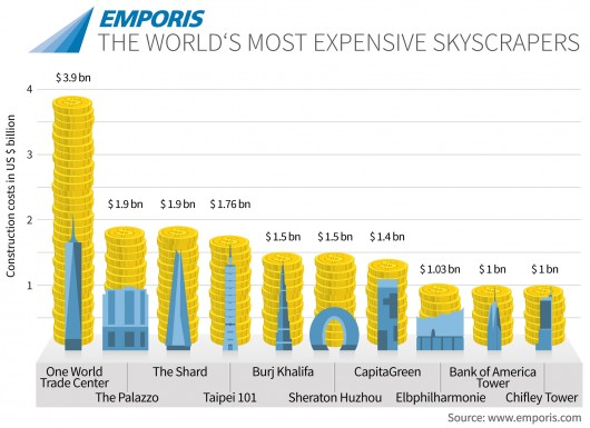 Top 10 Most Expensive Skyscrapers to Build