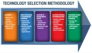Technology Selection Methodology