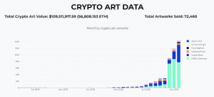 Growth of cryptoart platforms